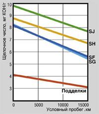 В процессе эксплуатации моторного масла в двигателе, оптическая плотность растет.