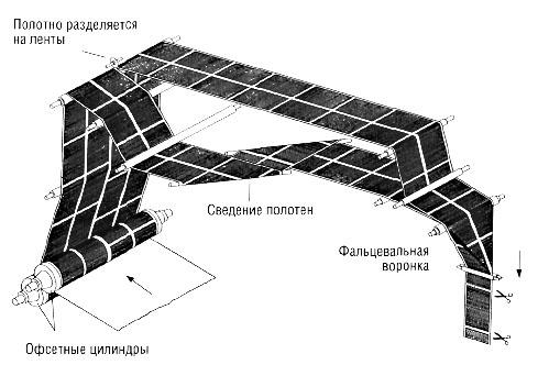 Схематичный вид офсетной печати
