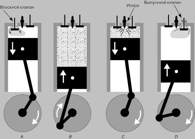 Схематичное представление работы четырехтактного двигателя