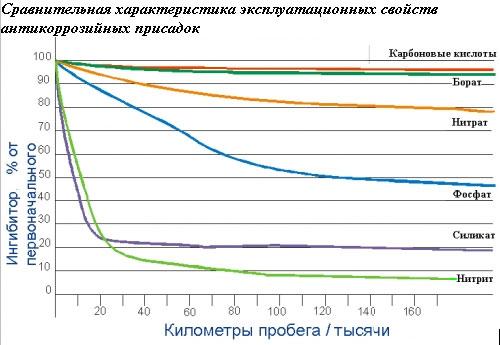 Сравнительная характеристика эксплуатационных свойств антикоррозийных присадок