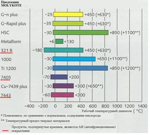 Диапазон рабочих температур смазочных материалов Molykote