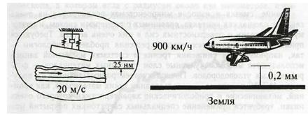 Рис. 2. Головка магнитного накопителя памяти, летящая над поверхностью диска, в сравнении с самолетом, летящим над Землей