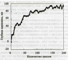Рис. 5. Зависимость глубины царапины от количества проходов иглы по исследуемой поверхности