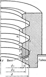 Резьбовое соединение в разрезе