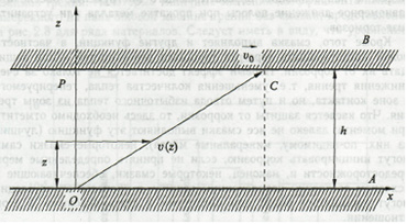 Ламинарное течение жидкости между подвижной В и неподвижной А пластинами