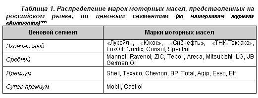 Распределение марок моторных масел, представленных на российском рынке по ценовым сегментам