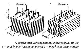 Охлаждающие решетки радиатора