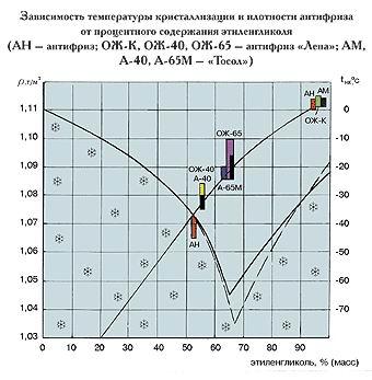 Зависимость температуры кристаллизации и плотности антифриза от процентного содержания этиленгликоля