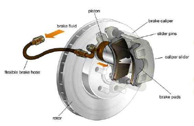 Molykote для дискового тормозного механизма