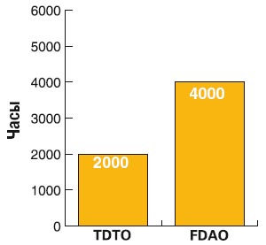 Сравнение стоимости эксплуатации масла Cat FDAO и Cat TDTO™