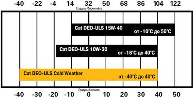 Рекомендованный диапазон рабочих температур масла Cat DEO-ULS Cold Weather