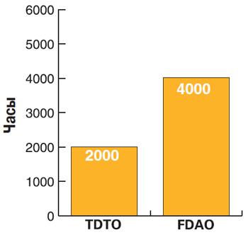 Сравнение стоимости эксплуатации масла Cat FDAO и Cat TDTO в бортовых приводах внедорожных самосвалов Caterpillar