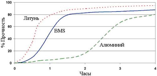 График прочности анаэробной пасты для восстановления металла Permabond HH-167