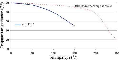 Зависимость прочности от t Permabond HH-167