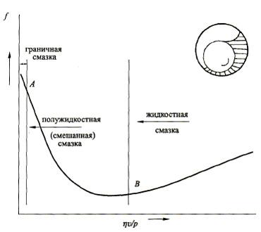 Кривая Герси-Штрибека, описывающая зависимость коэффициента трения f от безразмерного параметра πν/ρ