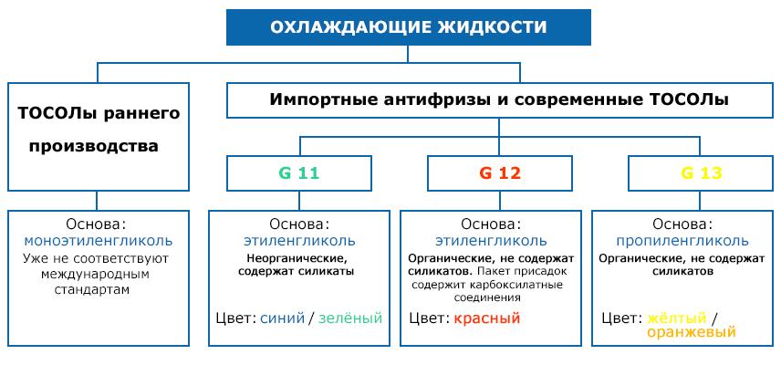 Классификация современных антифризов